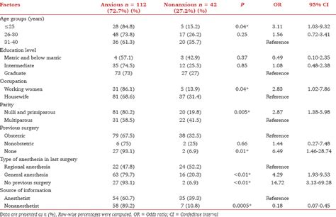 preoperative care for cesarean section preoperative anxiety in patients selecting either general