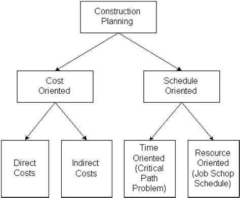 construction methods and planning books construction planning 01 defining work tasks