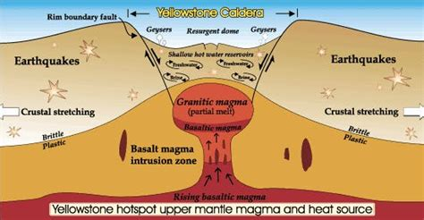 caldera diagram everything you need to about the yellowstone volcano