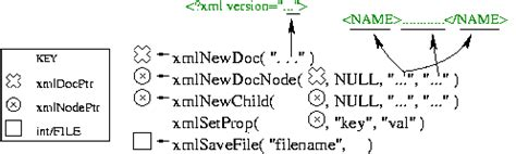 xml libxml tutorial the libxml2 discovery project
