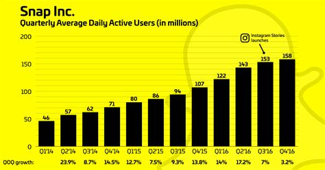 preguntas hot snapchat snapchat growth slowed 82 after instagram stories