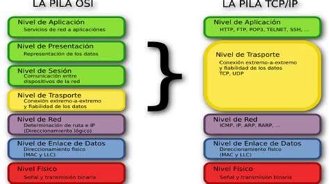 modelo osi y tcpip youtube modelo osi y tcp ip youtube