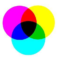 subtractive color definition subtractive color mixture