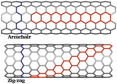 armchair nanotube structure of carbon nanotubes