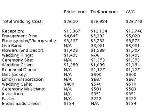 average wedding band cost nj wedding by my wedding zone how much does a wedding cost 2011