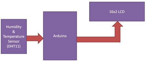 arduino block diagram arduino based humidity and temperature measurement using