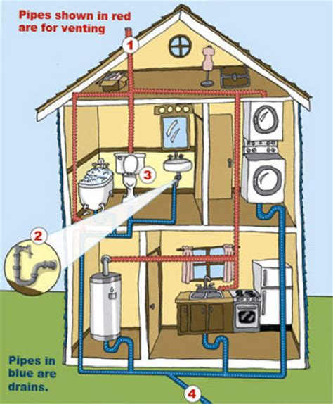 how to plumb a house plumbing matenaer plumbing