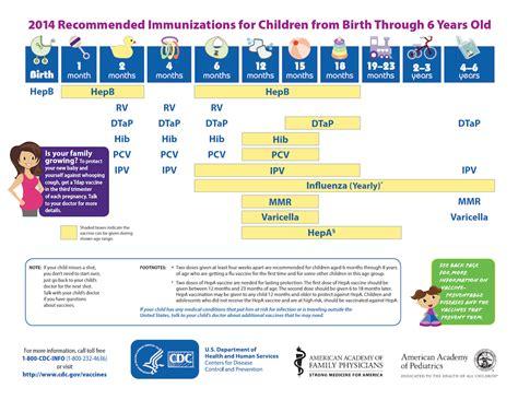 vaccination schedule and costs immunization schedule forest pediatrics llp