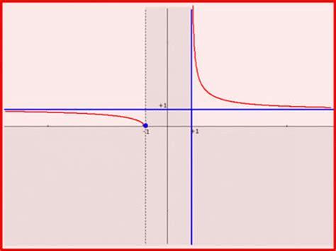 lim x tende a 0 limite di una funzione perch 233 232 cos 236 importante mov