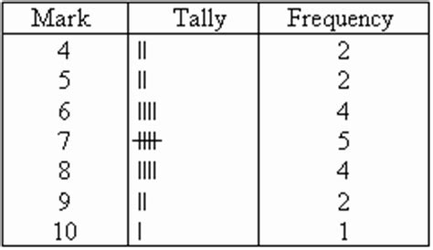 frequency and frequency tables