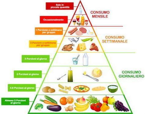 immagini della piramide alimentare piramide alimentare cos 232 come funziona cibi e benefici