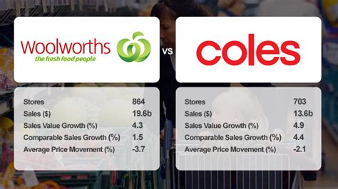 woolworths opening hours new years day coles winning price war with woolworths for now analysts