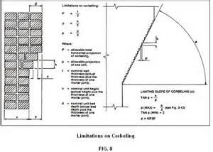 Corbelled Brickwork Brick Off Set From Foundation Internachi