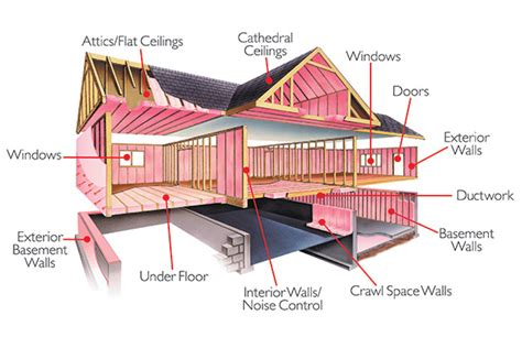 why insulate energy savers