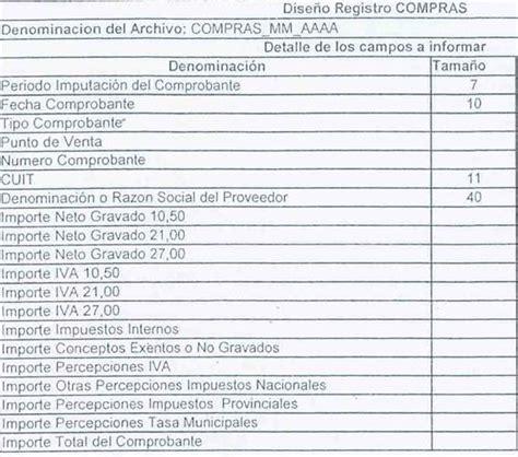 nomenclador de actividades afip ultimas modificaciones de account soft impuesto