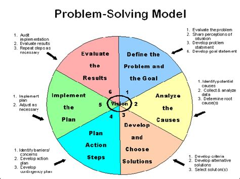 Of Mba Problem Solving Model by Problem Solving Models Problem Solving Overcoming
