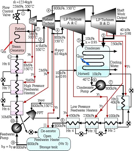 layout of a steam power generation plant steam power plant ts diagram wiring diagram with description
