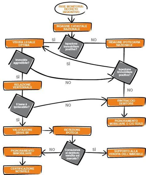 atto di pignoramento presso terzi banca servizi legali