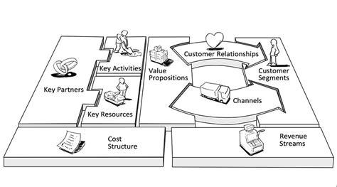 Aspek Dan Prosedur Ekspor Impor Marolop Tandjung model bisnis kanvas adalah cara memetakan bisnis lebih simpel dan efisien mgt logistik