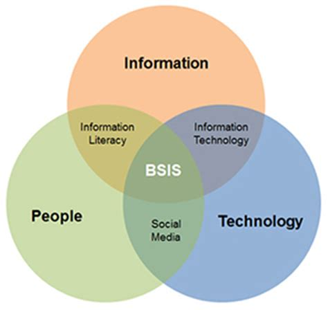 venn diagram of science and technology bachelor of science in information science and applied