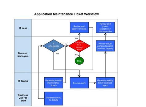 maintenance workflow diagram application maintenance workflow