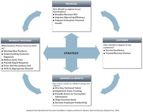 business balanced scorecard template balanced scorecard exle strategy tool balanced