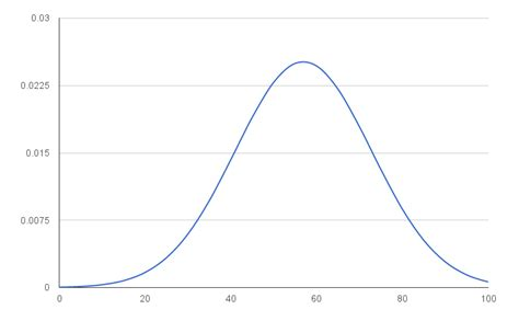 curve template histogram and normal distribution in sheets