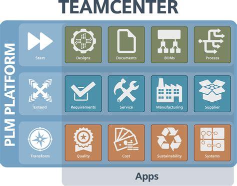 create  item  attach  dataset  teamcenter