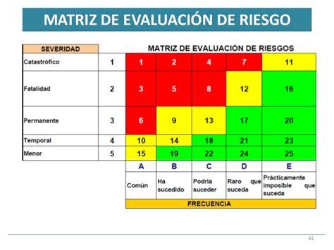 matriz de riesgo matriz de riesgo 51 matriz matriz de riesgos 100 images riesgos matriz