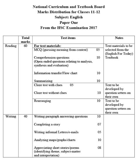 cat paper pattern and marks distribution hsc english 1st paper suggestion question 2019 100 common