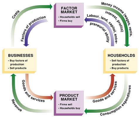 the circular flow diagram illustrates how households the circular flow model finance economics