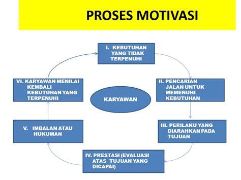 Motivasi dan etos kerja ppt kotaksurat diagram waktu etos kerja image collections how to guide ccuart Choice Image