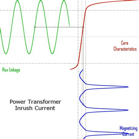 hysteretic iron inductor for transformer inrush current modeling in emtp transformer wiki everipedia
