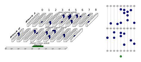warehouse layout problem optimizing warehouse operations with machine learning on gpus