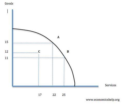 economic graph maker productive vs allocative efficiency economics help