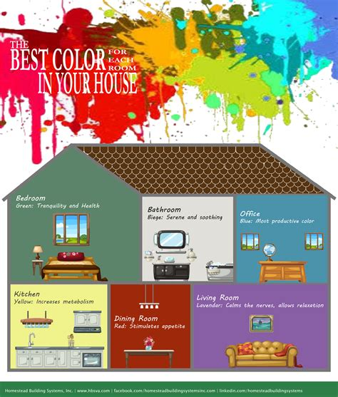 the best color for each room in your house homestead building systems