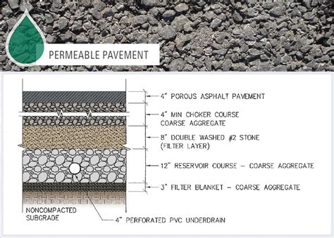 what is a course section permeable pavement parking lot office of cus