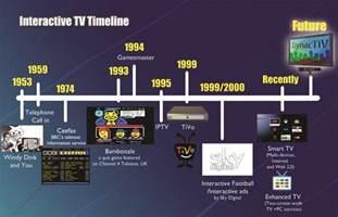 color tv history television timeline car interior design