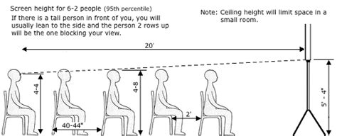 Home Theatre Floor Plans by Seating Layout