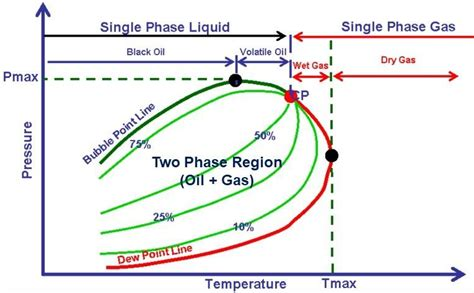 pvt phase diagram pvt archives production technology