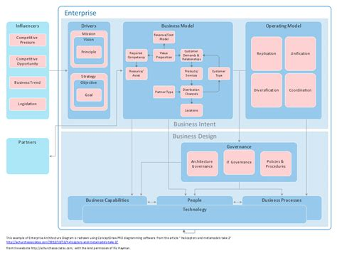 enterprise application architecture diagram exle enterprise architecture diagrams how to create an