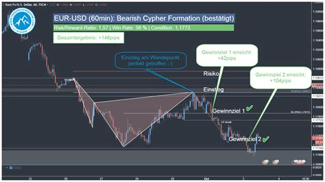 cypher pattern in forex gbpusd h1 t 228 gliches forex signal eur usd harmonic cypher pattern t4f