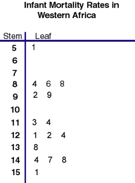 stem and leaf plot template walshmath01056 median mode and range line plot