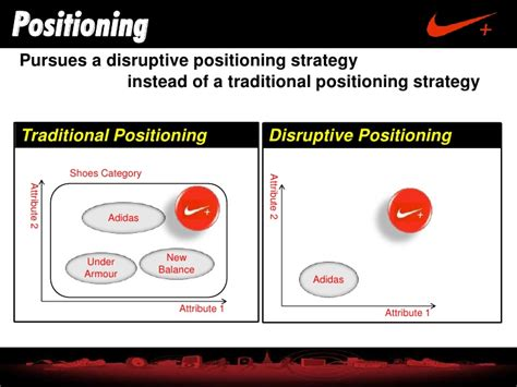 Mba Positioning by Nike Plus Kaist Mba