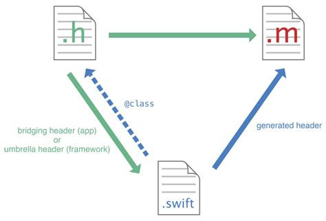 swift language pattern matching swift the new programming language for your next app