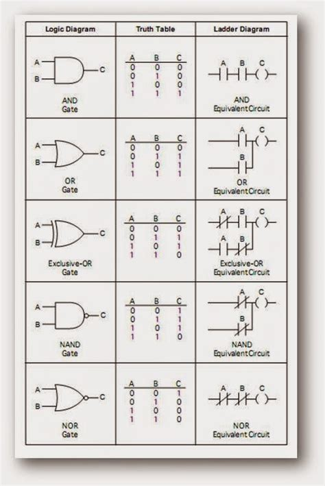 ladder logic diagram symbols wiring diagram schemes