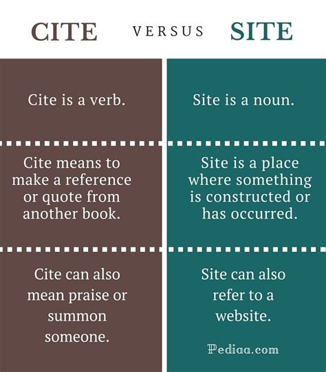 difference between site definition and site template in sharepoint 2010 difference between cite and site
