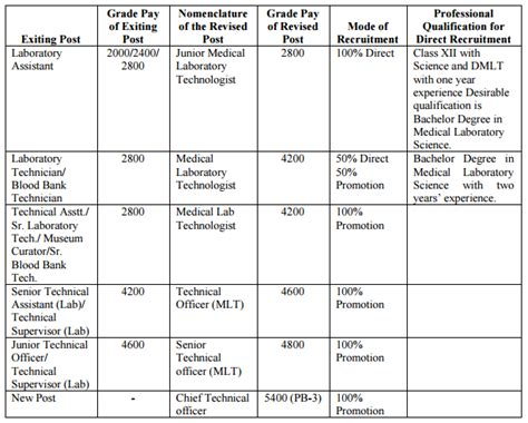 orop table revised 2015 2015 edu lab technology 2015 7th cpc recommends replacement pay levels for laboratory