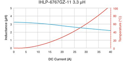 inductor loss calculator tool ihlp inductor loss calculator tool 28 images ihlp3232dzer330m11 vishay dale inductors coils