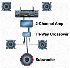car audio wiring sub speakers crossovers wiring